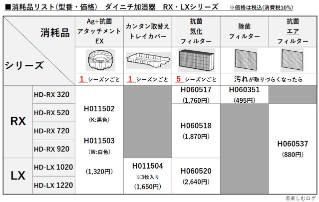 ダイニチ加湿器RX・LXシリーズ_消耗品リスト型番・価格