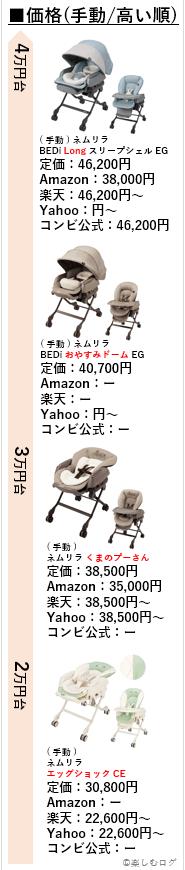 ネムリラ価格(手動・高い順)1
