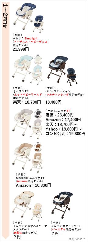 ネムリラ価格(手動・高い順)2