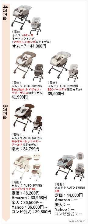 ネムリラ価格(電動・高い順)2
